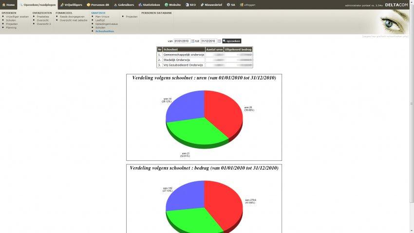 De Schoolbrug vzw: Intranet - Projecten & Vrijwilligers database